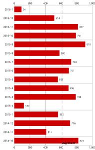 spese di viaggio 2015