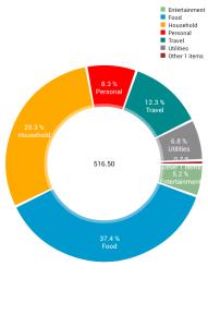 Dicembre 2015 € report: Portimao