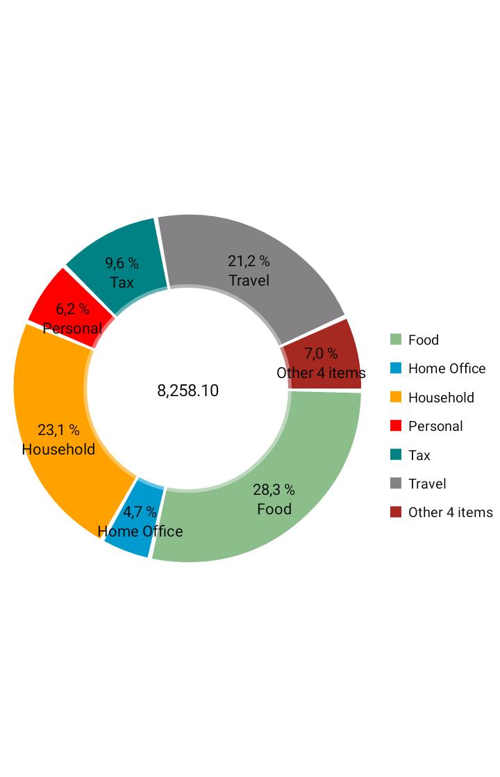 Quanto costa un anno di viaggi le spese del 2016 i - Quanto costa un architetto ...